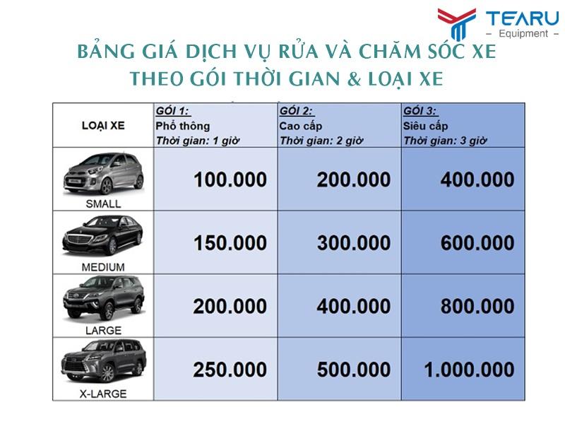 Giá rửa và chăm sóc ô tô nên phân theo loại xe và thời gian làm