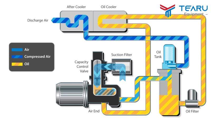 Nguyên lý hoạt động của máy khí nén trục vít
